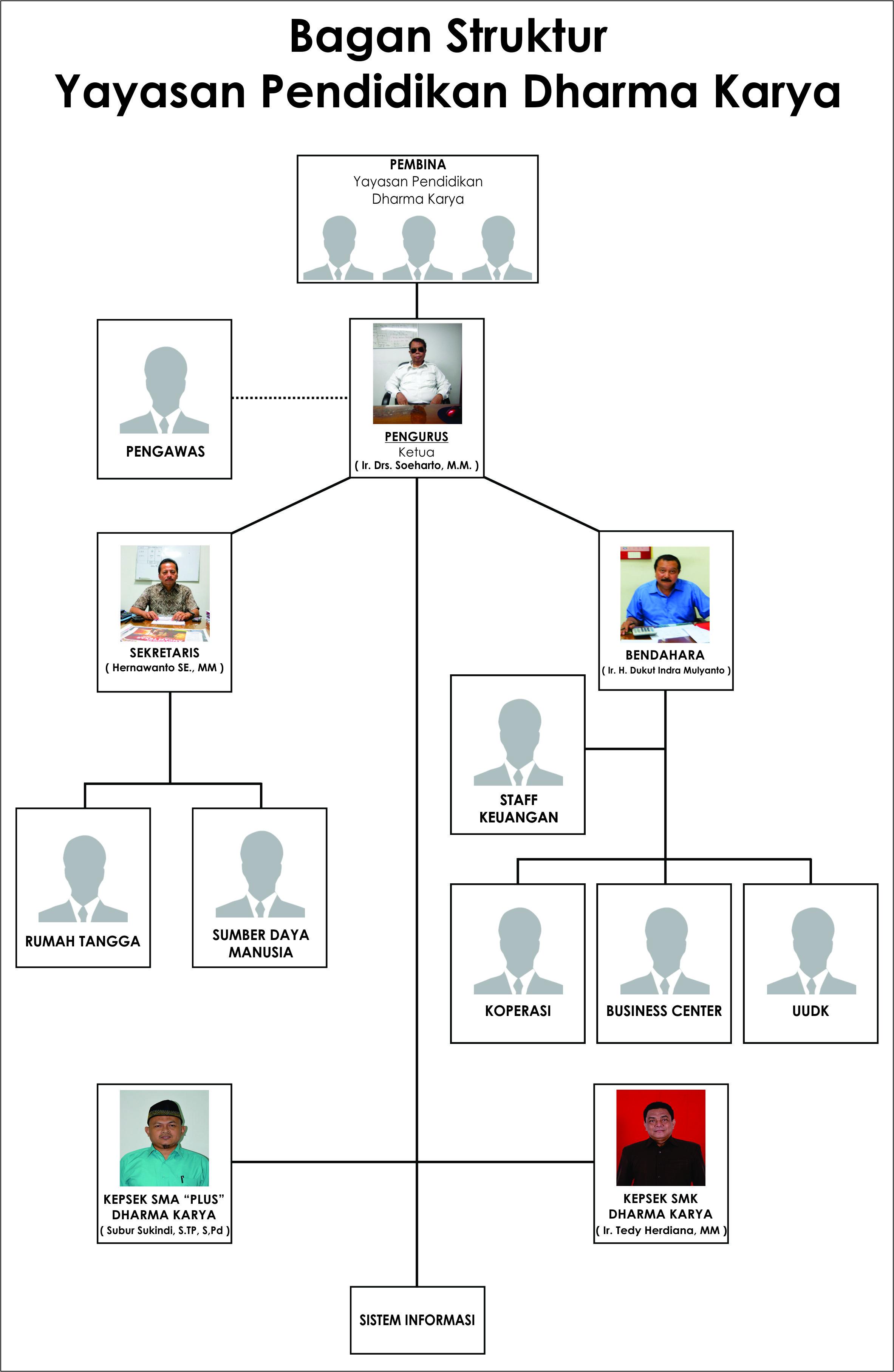 struktur organisasi \u2013 dharma karya Bagan Struktur Di Industri struktur organisasi